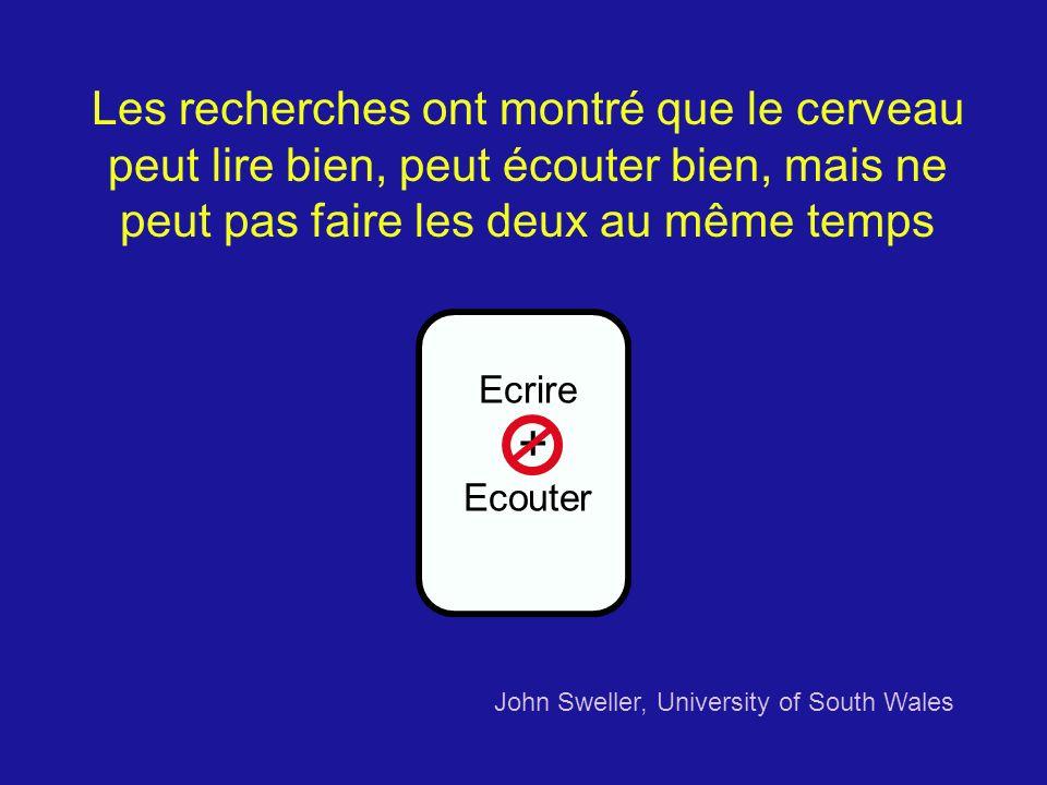 Ecrire + Ecouter John Sweller, University of South Wales Les recherches ont montré que le cerveau peut lire bien, peut écouter bien, mais ne peut pas faire les deux au même temps
