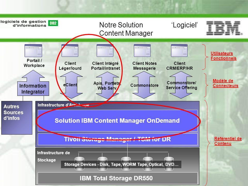 Infrastructure dArchivage Client Notes Messagerie Client CRM/ERP/HR Client Intégré Portail/intranet Autres Sources dinfos Information Integrator Porta