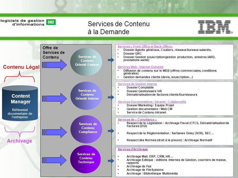 Offre de Services de Contenu Services de Contenu à la Demande Services de Contenu Orienté Externe Services de Contenu Orienté Interne Services de Cont