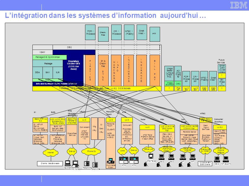 Lintégration dans les systèmes dinformation aujourdhui … PTT Check- Free ? S1 S1: HP/UX Server Environment, Informix RDBMS S1: HP/UX, Virtual Vault, N