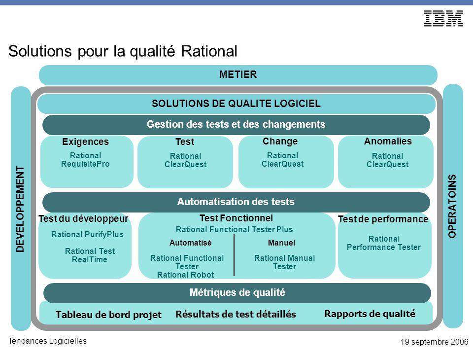 19 septembre 2006 Tendances Logicielles Solutions pour la qualité Rational Test du développeur Test Fonctionnel AutomatiséManuel Rational RequisitePro