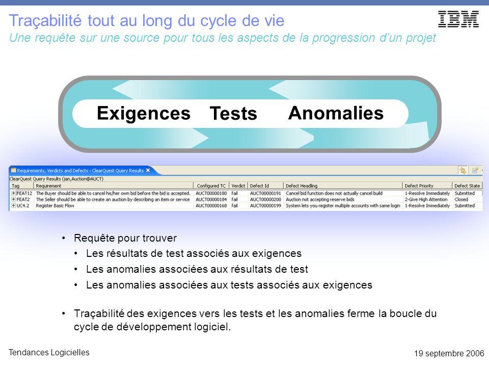 19 septembre 2006 Tendances Logicielles Requête pour trouver Les résultats de test associés aux exigences Les anomalies associées aux résultats de tes