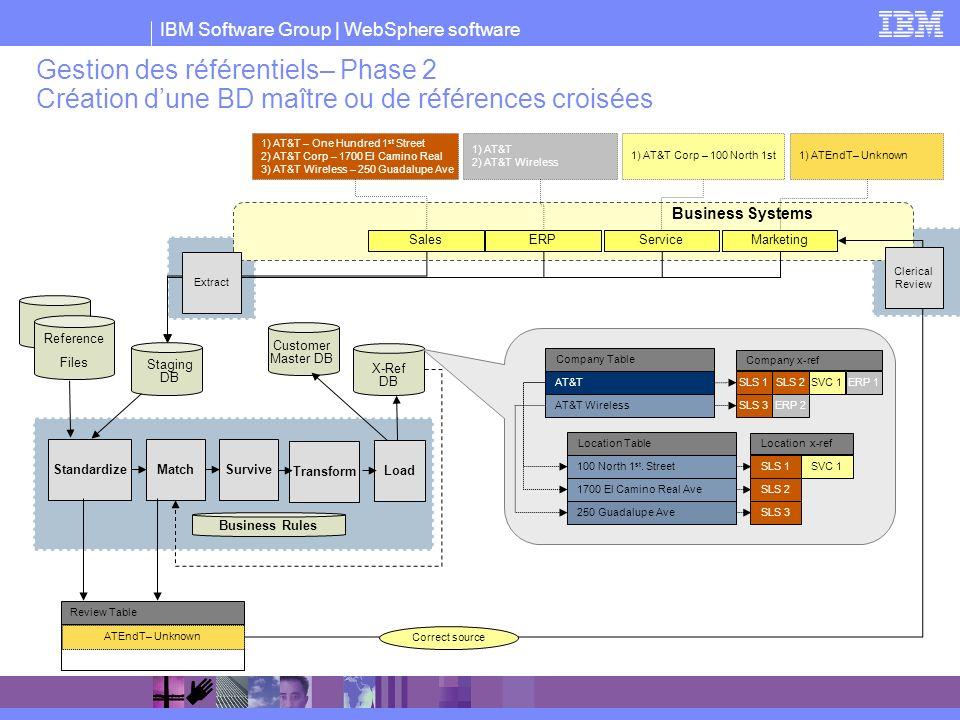 IBM Software Group   WebSphere software Gestion des référentiels– Phase 2 Création dune BD maître ou de références croisées Business Systems SalesERPS