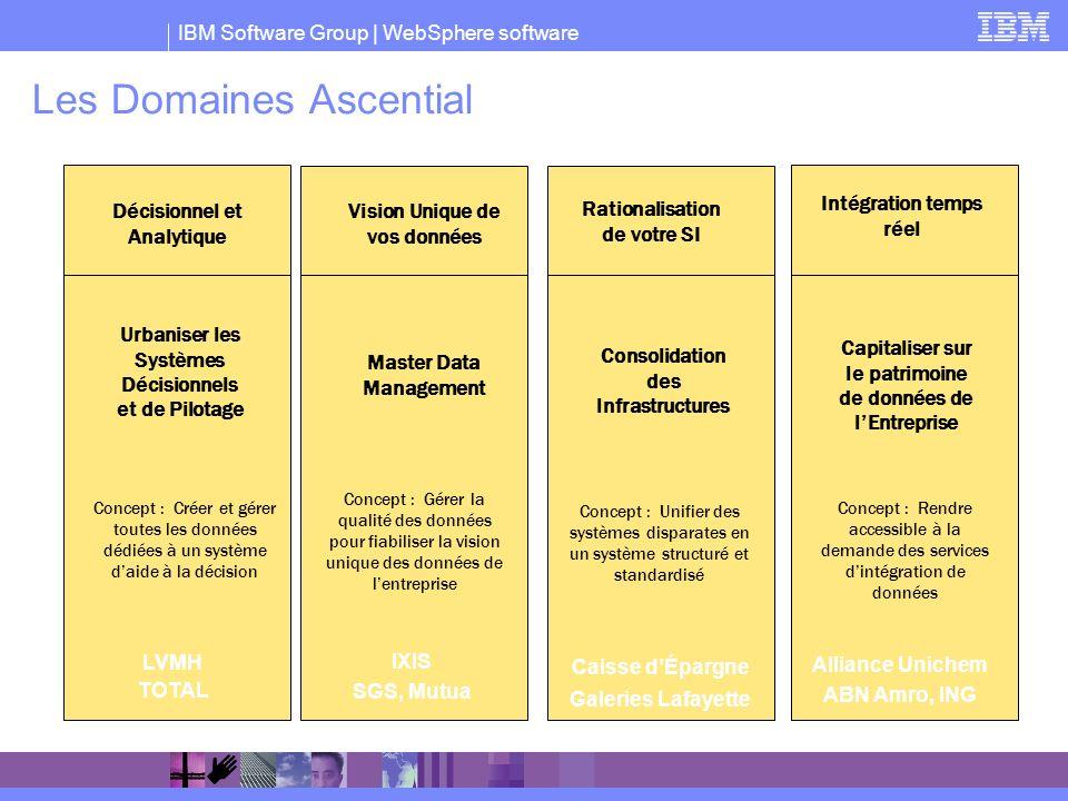 IBM Software Group   WebSphere software Les Domaines Ascential Urbaniser les Systèmes Décisionnels et de Pilotage Décisionnel et Analytique Concept :