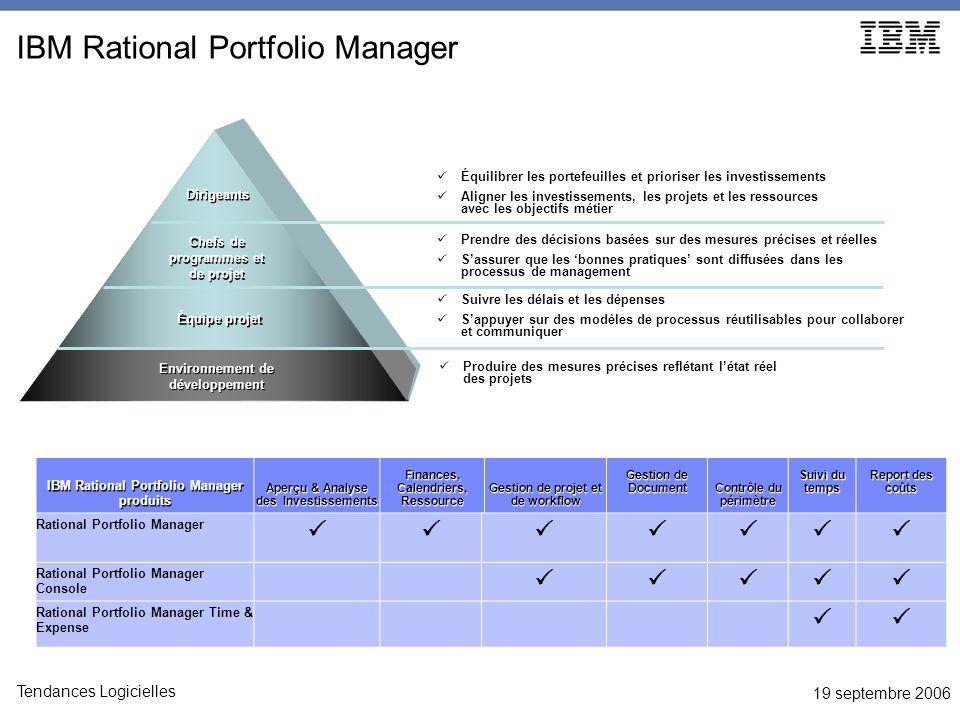 19 septembre 2006 Tendances Logicielles IBM Rational Portfolio Manager IBM Rational Portfolio Manager produits Aperçu & Analyse des Investissements Fi