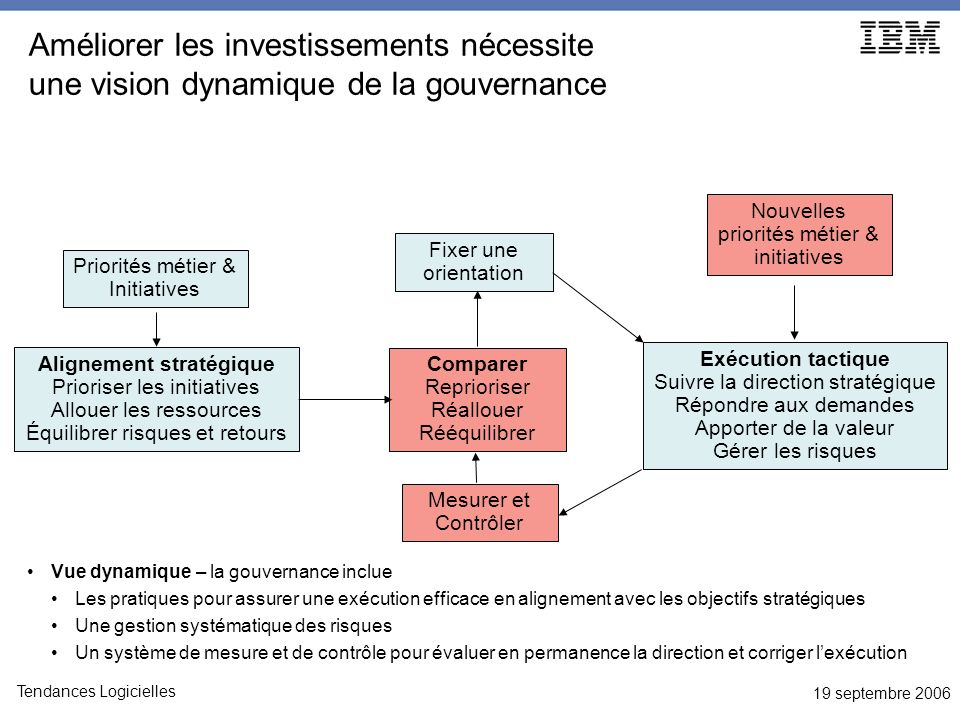 19 septembre 2006 Tendances Logicielles Vue dynamique – la gouvernance inclue Les pratiques pour assurer une exécution efficace en alignement avec les