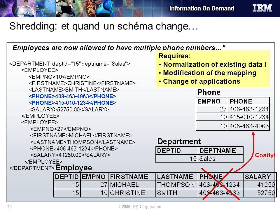 ©2006 IBM Corporation13 Shredding: et quand un schéma change…