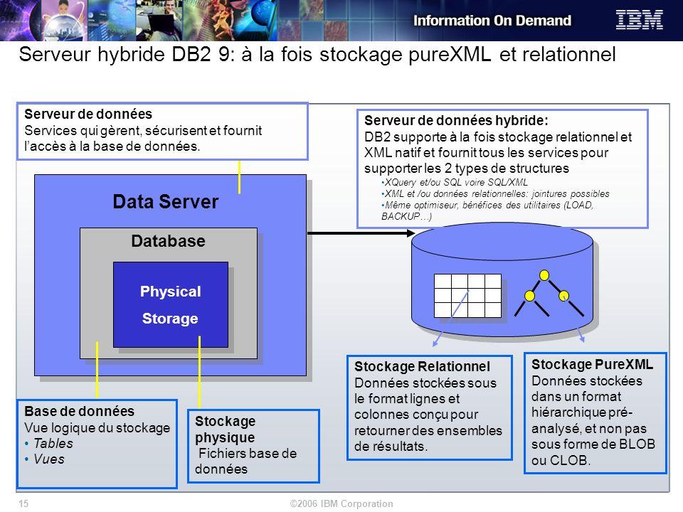 ©2006 IBM Corporation15 Serveur hybride DB2 9: à la fois stockage pureXML et relationnel Data Server Serveur de données Services qui gèrent, sécurisen