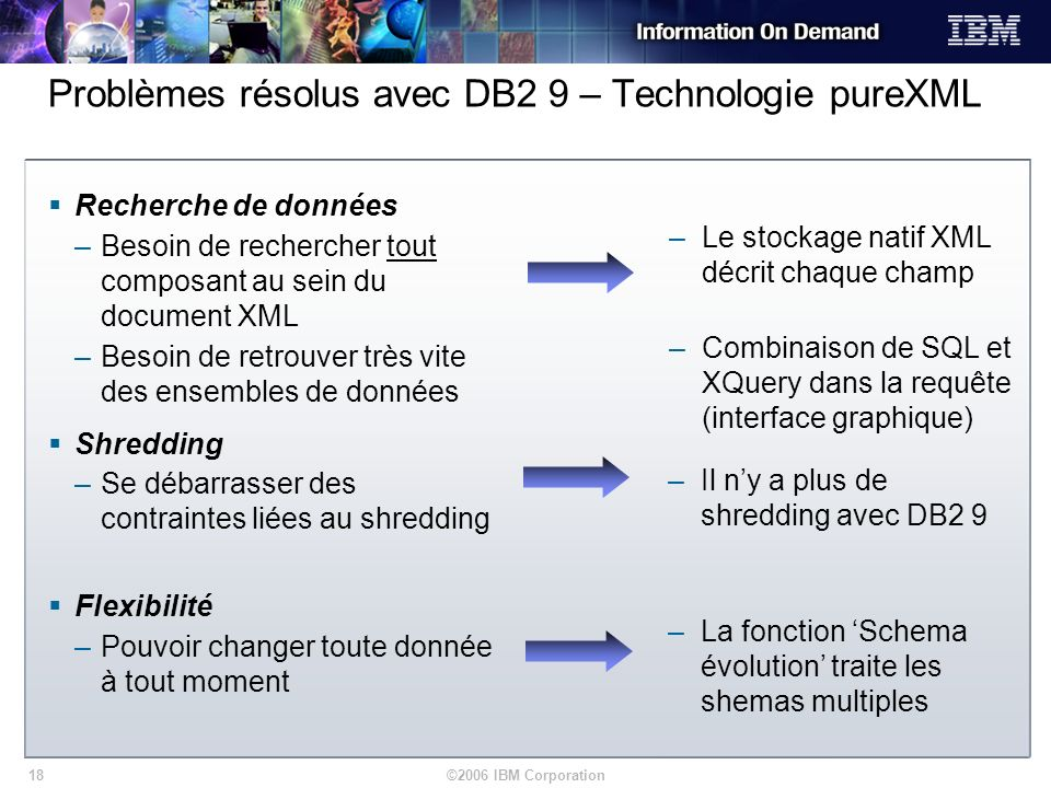 ©2006 IBM Corporation18 Problèmes résolus avec DB2 9 – Technologie pureXML Recherche de données –Besoin de rechercher tout composant au sein du docume
