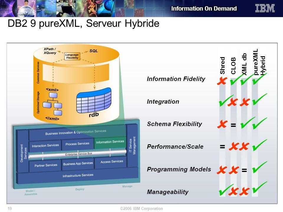 ©2006 IBM Corporation19 Shred pureXML Hybrid CLOB XML db Information Fidelity Integration Schema Flexibility Performance/Scale Programming Models Mana
