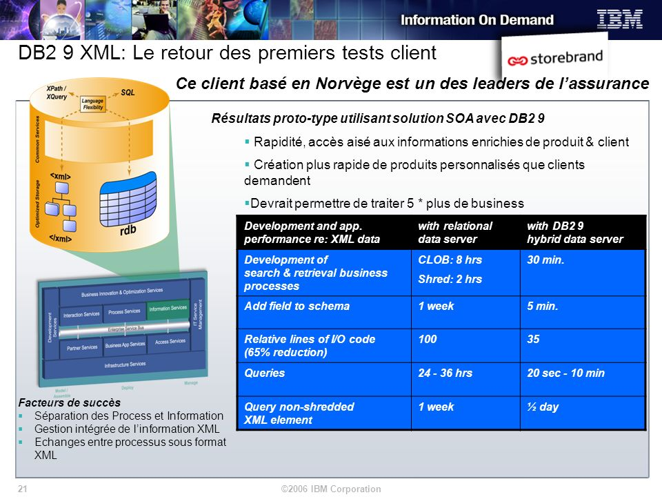 ©2006 IBM Corporation21 DB2 9 XML: Le retour des premiers tests client Development and app. performance re: XML data with relational data server with