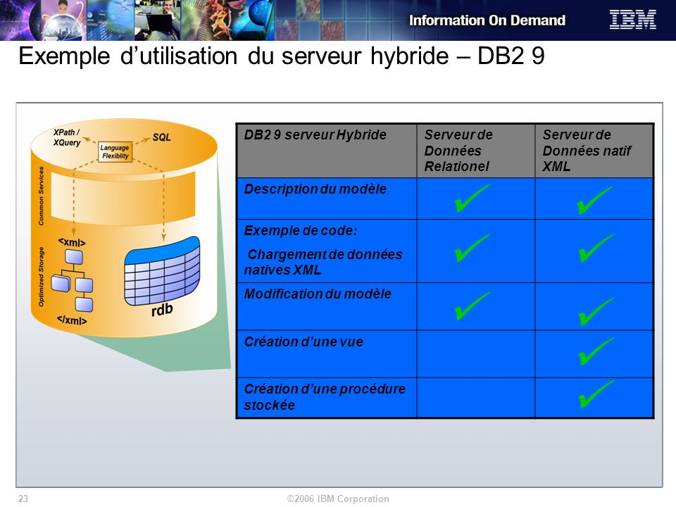 ©2006 IBM Corporation23 Exemple dutilisation du serveur hybride – DB2 9 DB2 9 serveur HybrideServeur de Données Relationel Serveur de Données natif XM