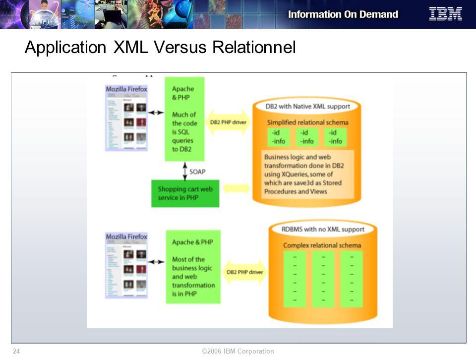 ©2006 IBM Corporation24 Application XML Versus Relationnel