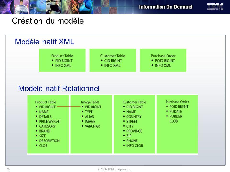 ©2006 IBM Corporation25 Modèle natif XML Modèle natif Relationnel Création du modèle