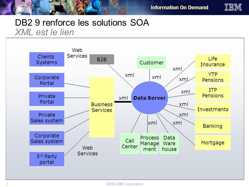 ©2006 IBM Corporation7 B2B Web Services xml DB2 9 renforce les solutions SOA XML est le lien Life Insurance YTP Pensions ITP Pensions Investments Bank