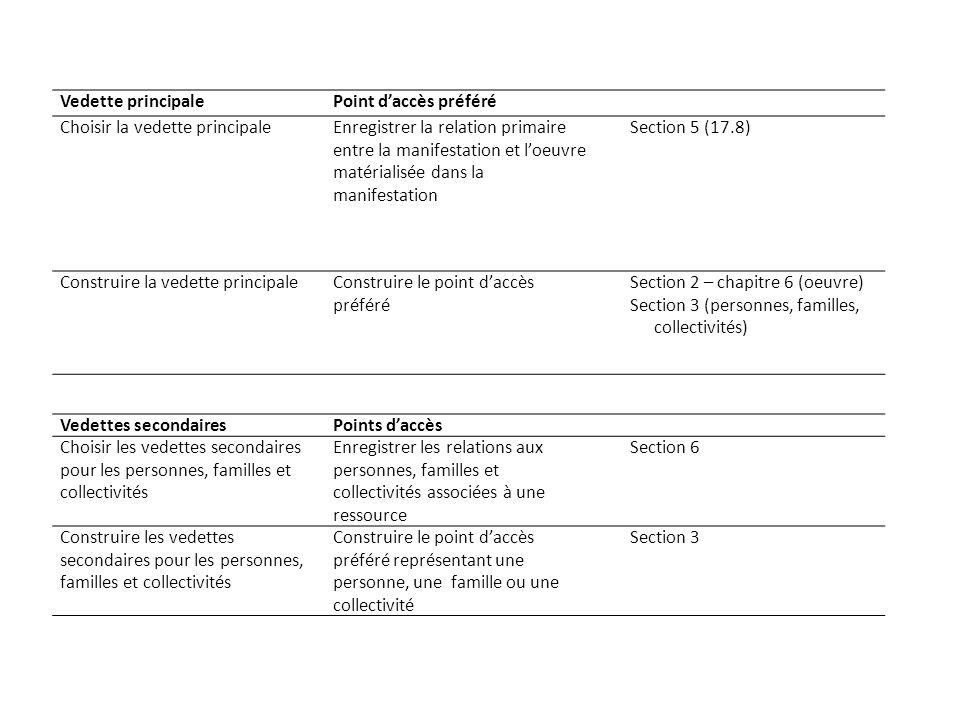 Vedette principalePoint daccès préféré Choisir la vedette principaleEnregistrer la relation primaire entre la manifestation et loeuvre matérialisée dans la manifestation Section 5 (17.8) Construire la vedette principaleConstruire le point daccès préféré Section 2 – chapitre 6 (oeuvre) Section 3 (personnes, familles, collectivités) Vedettes secondairesPoints daccès Choisir les vedettes secondaires pour les personnes, familles et collectivités Enregistrer les relations aux personnes, familles et collectivités associées à une ressource Section 6 Construire les vedettes secondaires pour les personnes, familles et collectivités Construire le point daccès préféré représentant une personne, une famille ou une collectivité Section 3