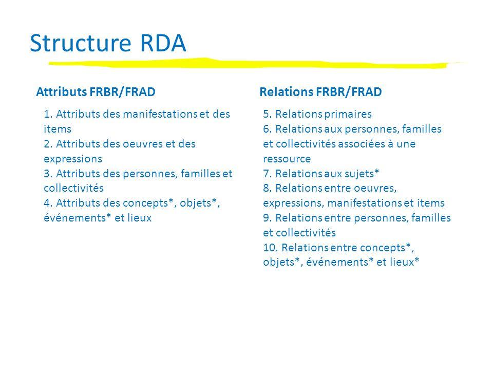 Structure RDA Attributs FRBR/FRADRelations FRBR/FRAD 1.