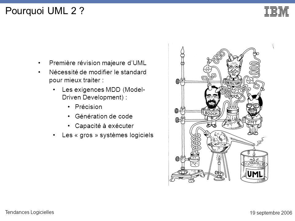 19 septembre 2006 Tendances Logicielles Pourquoi UML 2 .