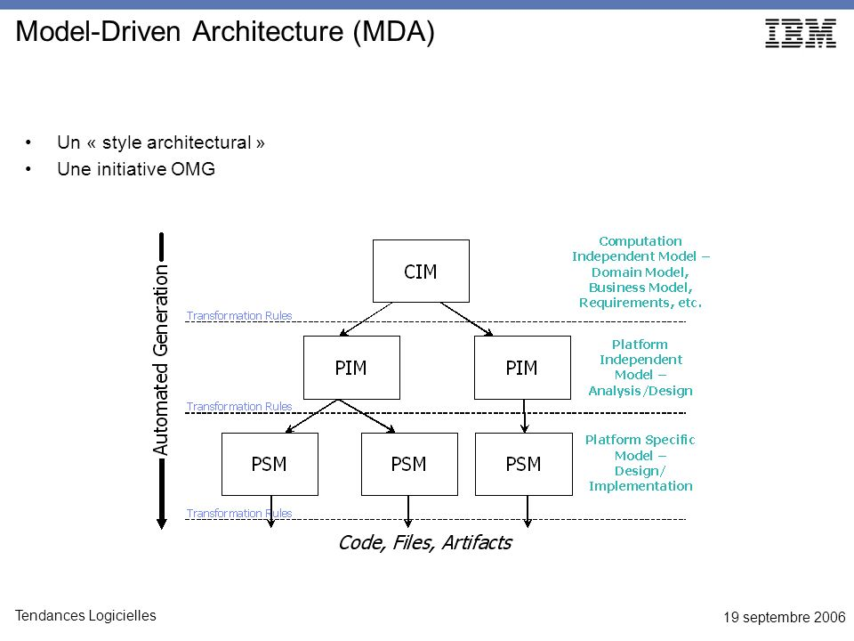19 septembre 2006 Tendances Logicielles Model-Driven Architecture (MDA) Un « style architectural » Une initiative OMG