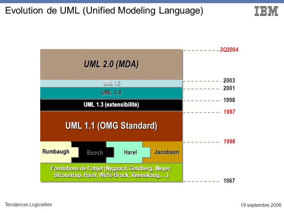 19 septembre 2006 Tendances Logicielles 1967 Fondations de lobjet (Nygaard, Goldberg, Meyer, Stroustrup, Harel, Wirfs-Brock, Reenskaug, …) Evolution de UML (Unified Modeling Language) 3Q2004 UML 2.0 (MDA) UML 1.1 (OMG Standard) UML 1.3 (extensibilité) UML 1.4 UML 1.5 1996 1997 1998 2001 2003Jacobson Harel Booch Rumbaugh