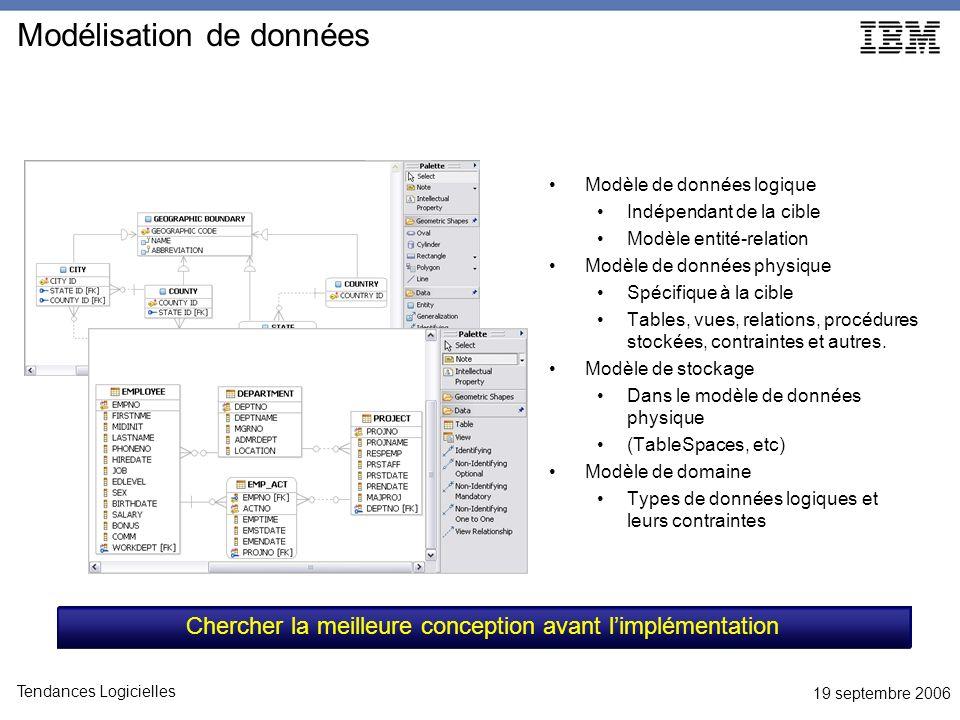 19 septembre 2006 Tendances Logicielles Modélisation de données Modèle de données logique Indépendant de la cible Modèle entité-relation Modèle de données physique Spécifique à la cible Tables, vues, relations, procédures stockées, contraintes et autres.
