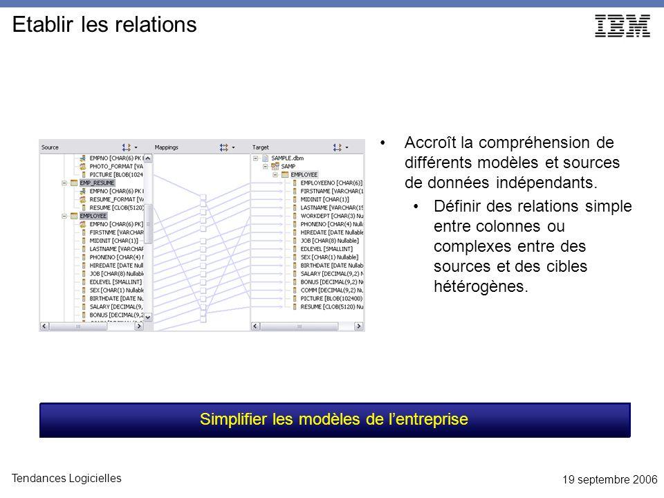 19 septembre 2006 Tendances Logicielles Etablir les relations Accroît la compréhension de différents modèles et sources de données indépendants.