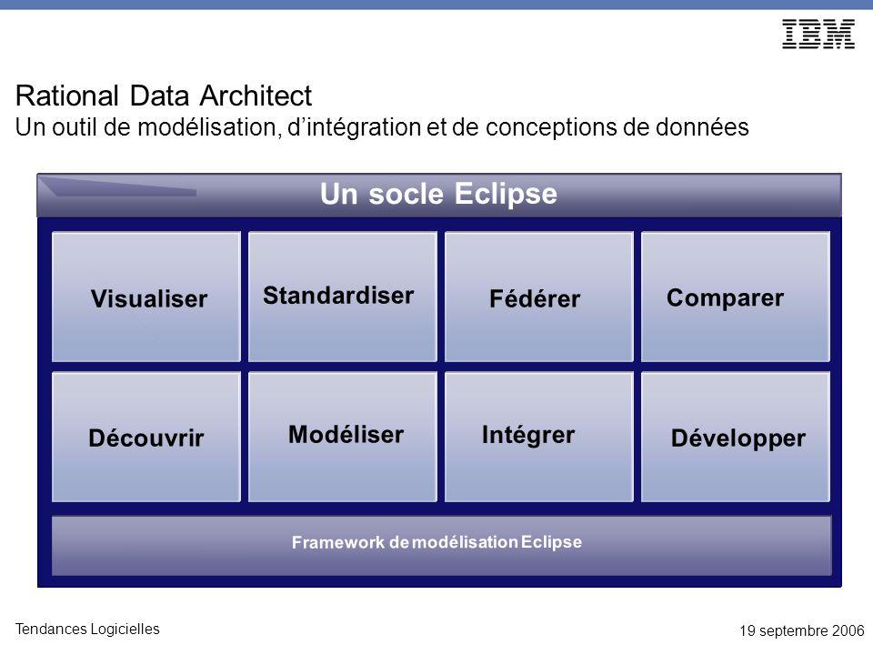19 septembre 2006 Tendances Logicielles Rational Data Architect dans votre environnement