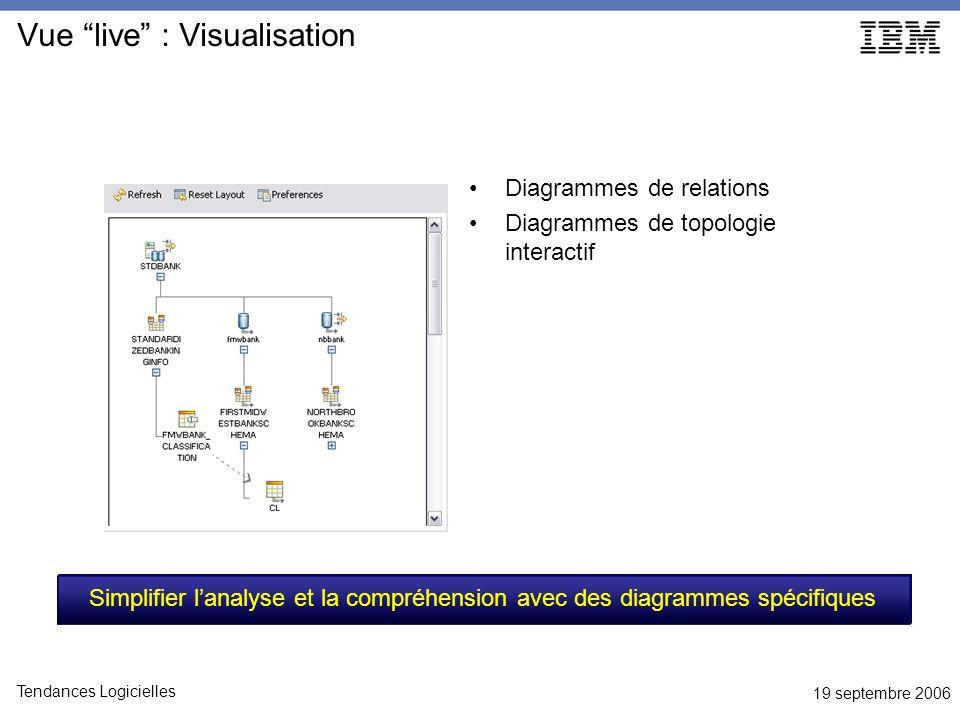 19 septembre 2006 Tendances Logicielles Vue live : Visualisation Diagrammes de relations Diagrammes de topologie interactif Simplifier lanalyse et la compréhension avec des diagrammes spécifiques