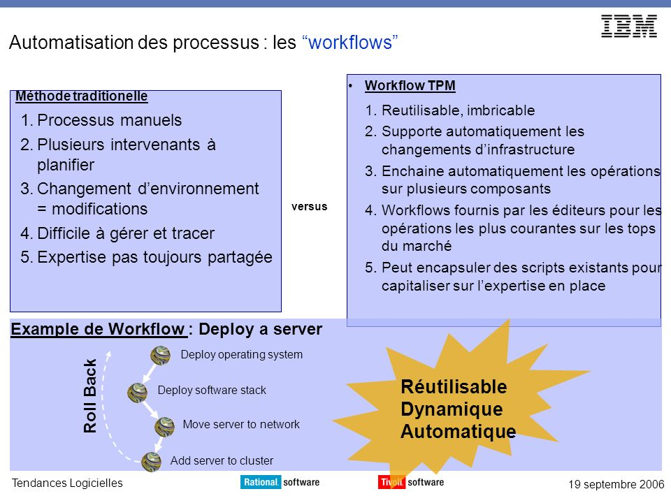 19 septembre 2006 Tendances Logicielles Workflow TPM Reutilisable, imbricable Supporte automatiquement les changements dinfrastructure Enchaine automa
