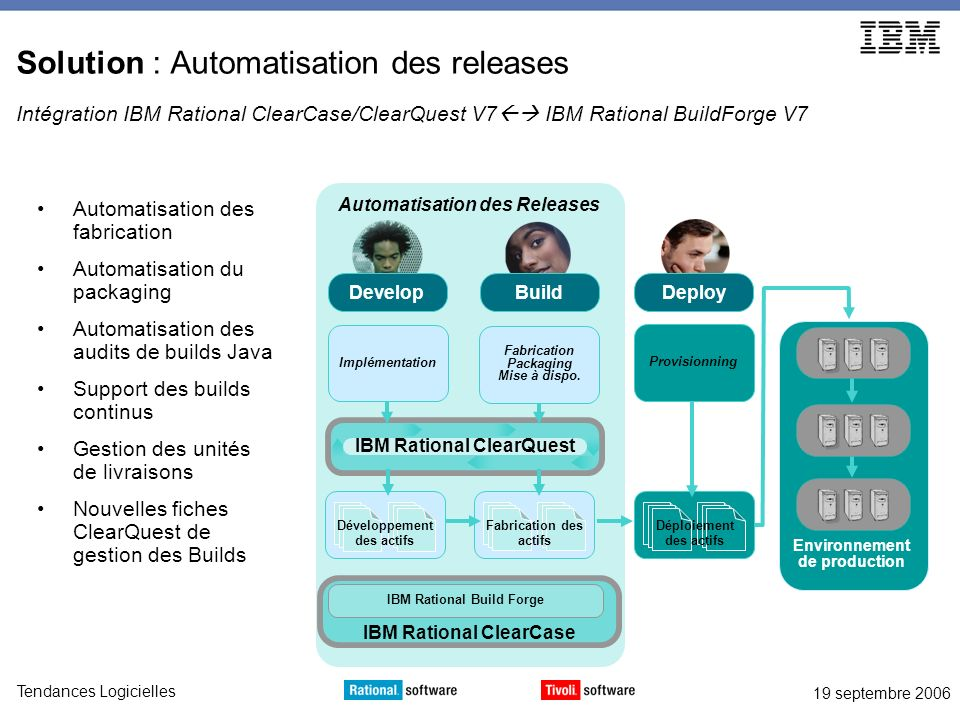 19 septembre 2006 Tendances Logicielles Accélérez vos déploiements Rational ClearQuestRational ClearCase Tivoli Provisionning ManagerRational Build Forge ACTIVITE sources livrables DU Template DU BUILDENVIRONNEMENTAUTORISATIONSDEPLOYEMENT Environnement Build (audité) Checkin du Build Création DU Importation DURef Importation DU Importation Livrables Autorisations Déploiement Statut