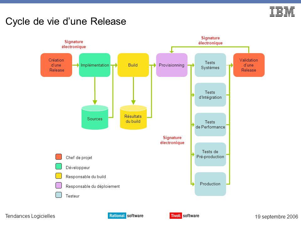 19 septembre 2006 Tendances Logicielles Cycle de vie dune Release Création dune Release ImplémentationBuildProvisionning Tests Systèmes Tests dIntégra