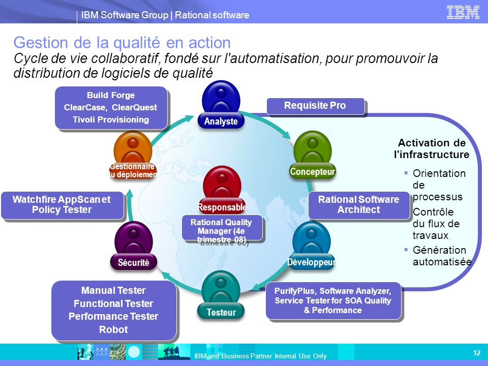 IBM Software Group | Rational software IBM and Business Partner Internal Use Only 12 Gestion de la qualité en action Cycle de vie collaboratif, fondé sur l automatisation, pour promouvoir la distribution de logiciels de qualité Activation de l infrastructure Orientation de processus Contrôle du flux de travaux Génération automatisée Développeur ConcepteurSécurité Gestionnaire du déploiement Analyste Responsable Testeur Watchfire AppScan et Policy Tester Requisite Pro PurifyPlus, Software Analyzer, Service Tester for SOA Quality & Performance PurifyPlus, Software Analyzer, Service Tester for SOA Quality & Performance Manual Tester Functional Tester Performance Tester Robot Manual Tester Functional Tester Performance Tester Robot Build Forge ClearCase, ClearQuest Tivoli Provisioning Build Forge ClearCase, ClearQuest Tivoli Provisioning Rational Software Architect Rational Quality Manager (4e trimestre 08)