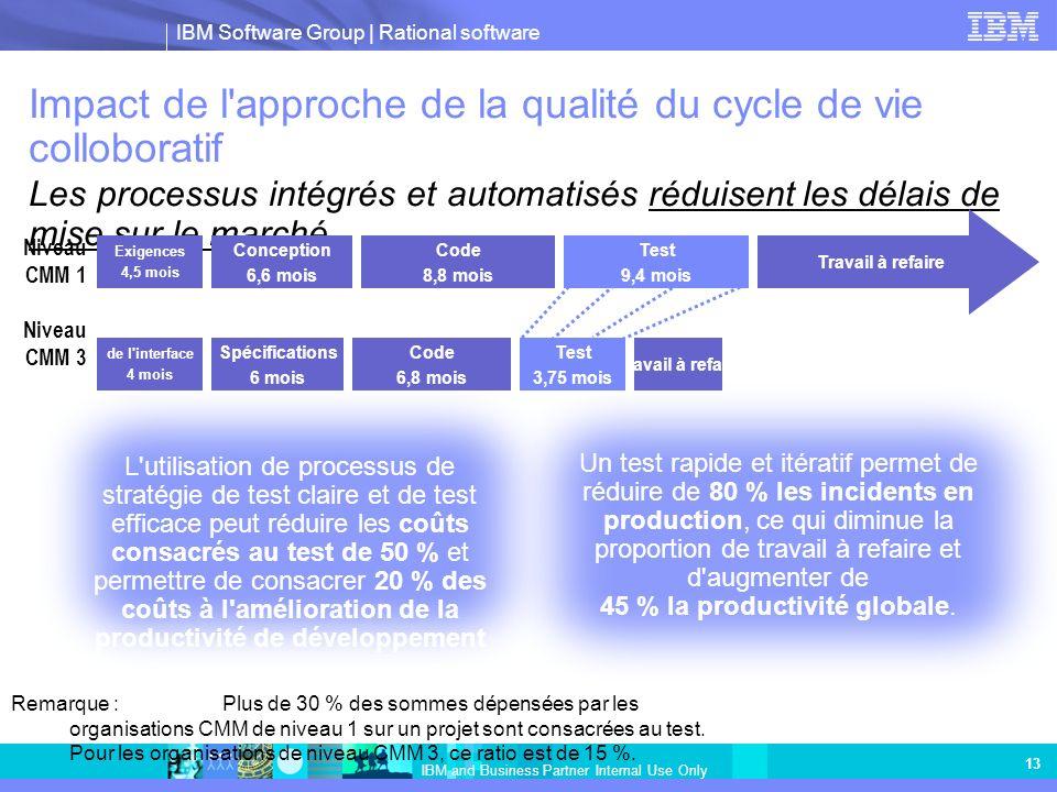 IBM Software Group | Rational software IBM and Business Partner Internal Use Only 13 Impact de l'approche de la qualité du cycle de vie colloboratif L