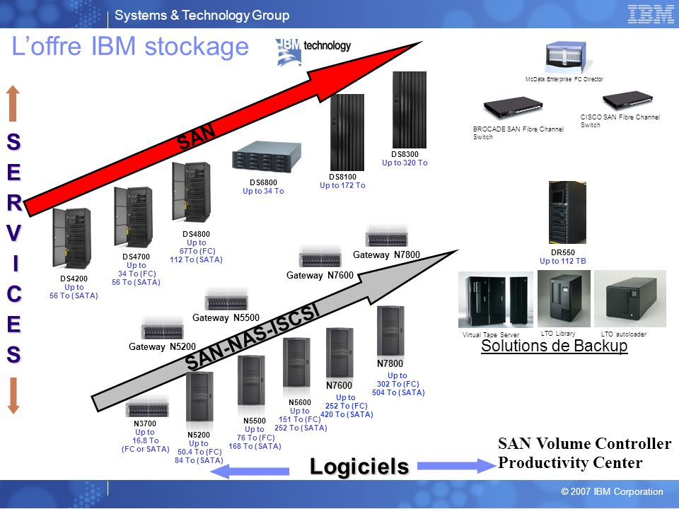 Systems & Technology Group © 2007 IBM Corporation Solutions de Backup Virtual Tape Server LTO autoloader LTO Library SERV ICES Loffre IBM stockage Logiciels SAN Volume Controller Productivity Center McData Enterprise FC Director BROCADE SAN Fibre Channel Switch CISCO SAN Fibre Channel Switch DR550 Up to 112 TB DS4700 Up to 34 To (FC) 56 To (SATA) DS6800 Up to 34 To DS8300 Up to 320 To DS4800 Up to 67To (FC) 112 To (SATA) DS8100 Up to 172 To DS4200 Up to 56 To (SATA) SAN N3700 Up to 16.8 To (FC or SATA) Gateway N5200 Gateway N5500 Gateway N7600 N5500 Up to 76 To (FC) 168 To (SATA) Up to 252 To (FC) 420 To (SATA) N7600 SAN-NAS-ISCSI N5200 Up to 50.4 To (FC) 84 To (SATA) Up to 302 To (FC) 504 To (SATA) N7800 Gateway N7800 N5600 Up to 151 To (FC) 252 To (SATA)
