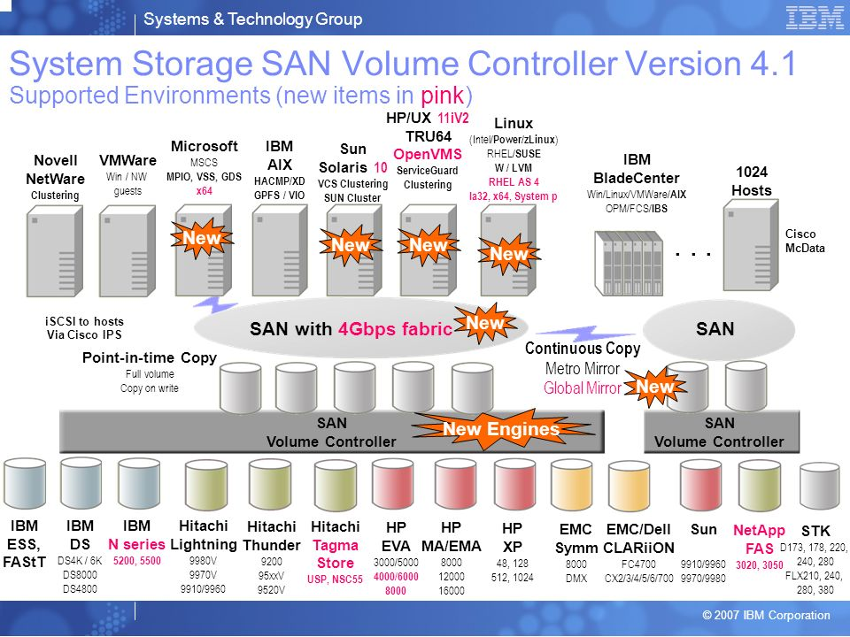Systems & Technology Group © 2007 IBM Corporation SAN Volume Controller System Storage SAN Volume Controller Version 4.1 Supported Environments (new items in pink) SAN with 4Gbps fabric Hitachi Thunder 9200 95xxV 9520V HP EVA 3000/5000 4000/6000 8000 IBM DS DS4K / 6K DS8000 DS4800 Hitachi Lightning 9980V 9970V 9910/9960 HP MA/EMA 8000 12000 16000 EMC Symm 8000 DMX EMC/Dell CLARiiON FC4700 CX2/3/4/5/6/700 Microsoft MSCS MPIO, VSS, GDS x64 IBM AIX HACMP/XD GPFS / VIO Sun Solaris 10 VCS Clustering SUN Cluster HP/UX 11iV2 TRU64 OpenVMS ServiceGuard Clustering Linux (Intel/ Power/zLinux ) RHEL/ SUSE W / LVM RHEL AS 4 Ia32, x64, System p IBM BladeCenter Win/Linux/VMWare/ AIX OPM/FCS/ IBS SAN SAN Volume Controller Continuous Copy Metro Mirror Global Mirror VMWare Win / NW guests Point-in-time Copy Full volume Copy on write IBM ESS, FAStT Novell NetWare Clustering Sun 9910/9960 9970/9980 HP XP 48, 128 512, 1024...