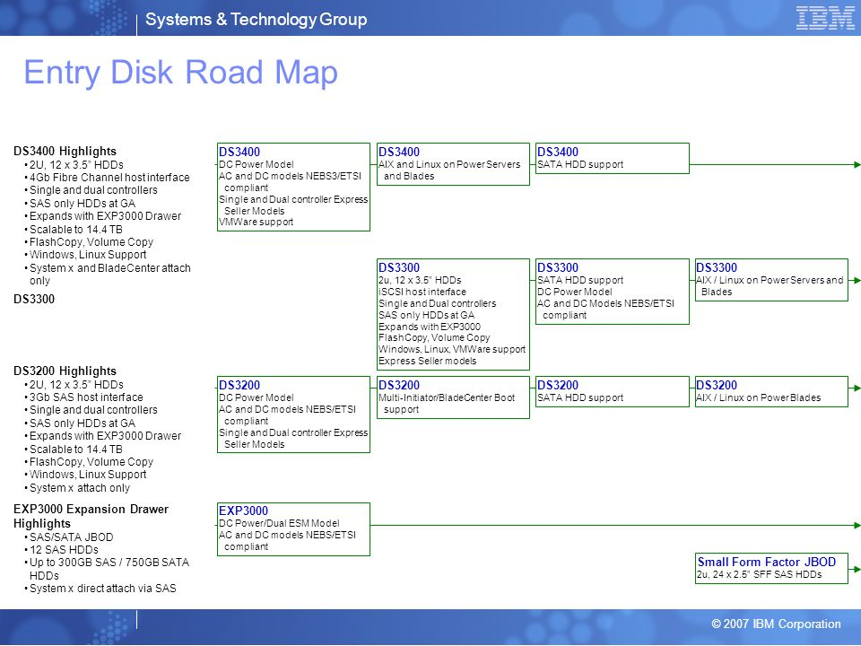 Systems & Technology Group © 2007 IBM Corporation Entry Disk Road Map DS3400 DC Power Model AC and DC models NEBS3/ETSI compliant Single and Dual controller Express Seller Models VMWare support DS3200 DC Power Model AC and DC models NEBS/ETSI compliant Single and Dual controller Express Seller Models DS3200 Highlights 2U, 12 x 3.5 HDDs 3Gb SAS host interface Single and dual controllers SAS only HDDs at GA Expands with EXP3000 Drawer Scalable to 14.4 TB FlashCopy, Volume Copy Windows, Linux Support System x attach only DS3400 Highlights 2U, 12 x 3.5 HDDs 4Gb Fibre Channel host interface Single and dual controllers SAS only HDDs at GA Expands with EXP3000 Drawer Scalable to 14.4 TB FlashCopy, Volume Copy Windows, Linux Support System x and BladeCenter attach only EXP3000 Expansion Drawer Highlights SAS/SATA JBOD 12 SAS HDDs Up to 300GB SAS / 750GB SATA HDDs System x direct attach via SAS EXP3000 DC Power/Dual ESM Model AC and DC models NEBS/ETSI compliant DS3300 DS3400 AIX and Linux on Power Servers and Blades DS3400 SATA HDD support DS3300 2u, 12 x 3.5 HDDs iSCSI host interface Single and Dual controllers SAS only HDDs at GA Expands with EXP3000 FlashCopy, Volume Copy Windows, Linux, VMWare support Express Seller models DS3300 SATA HDD support DC Power Model AC and DC Models NEBS/ETSI compliant DS3200 SATA HDD support DS3200 Multi-Initiator/BladeCenter Boot support Small Form Factor JBOD 2u, 24 x 2.5 SFF SAS HDDs DS3300 AIX / Linux on Power Servers and Blades DS3200 AIX / Linux on Power Blades