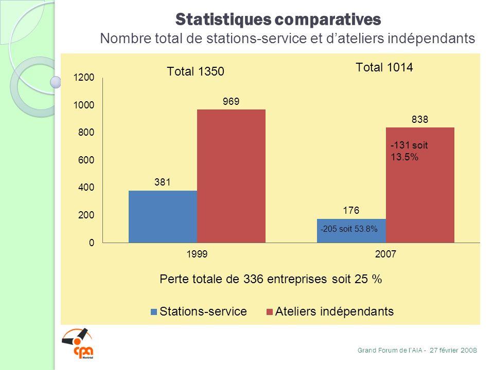 Statistiques comparatives Nombre total de stations-service et dateliers indépendants Grand Forum de lAIA - 27 février 2008