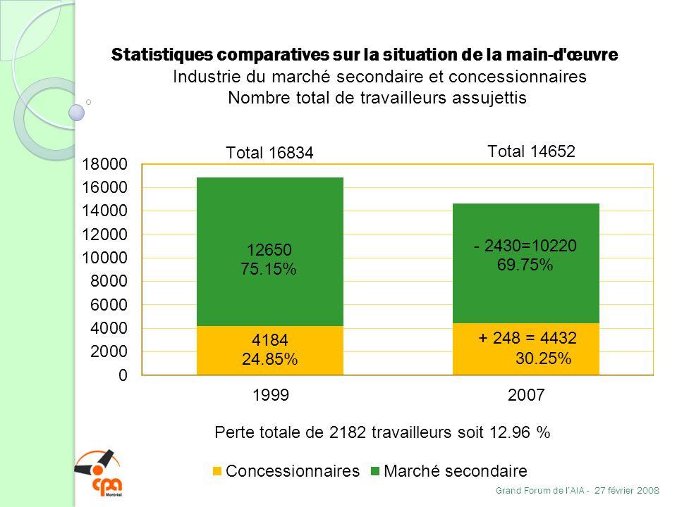 Statistiques comparatives sur la situation de la main-d'œuvre Industrie du marché secondaire et concessionnaires Nombre total de travailleurs assujett