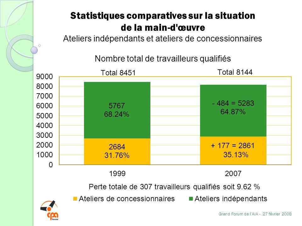 Statistiques comparatives sur la situation de la main-d'œuvre Ateliers indépendants et ateliers de concessionnaires Nombre total de travailleurs quali