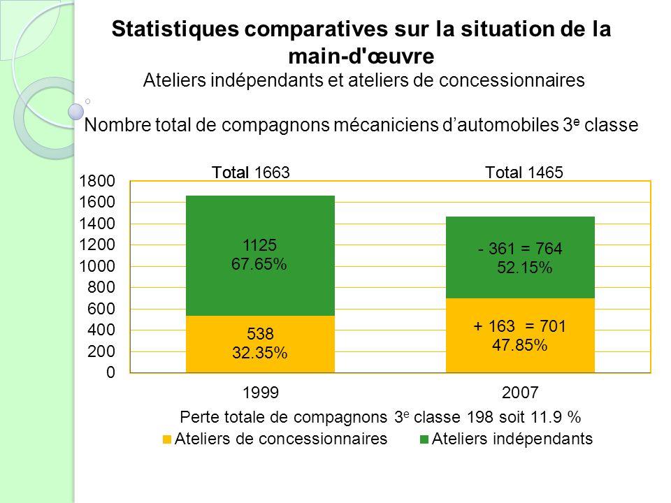 Statistiques comparatives sur la situation de la main-d'œuvre Ateliers indépendants et ateliers de concessionnaires Nombre total de compagnons mécanic