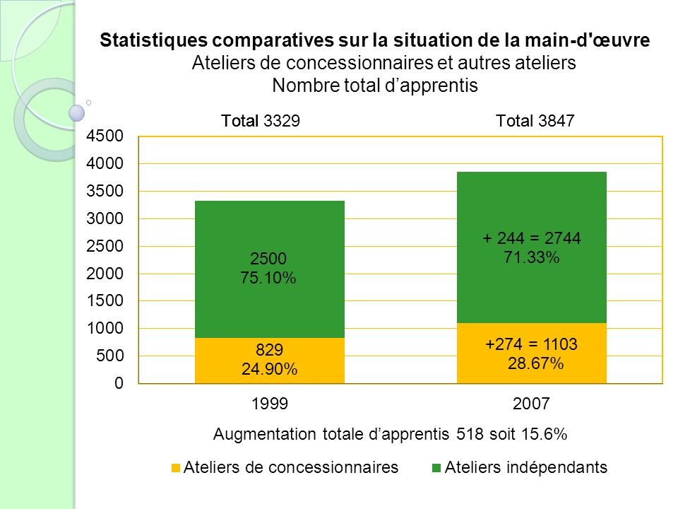 Statistiques comparatives sur la situation de la main-d œuvre Ateliers de concessionnaires et autres ateliers Nombre total dapprentis