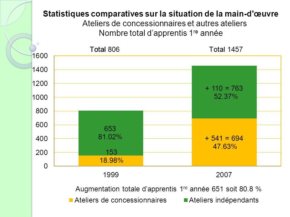 Statistiques comparatives sur la situation de la main-d'œuvre Ateliers de concessionnaires et autres ateliers Nombre total dapprentis 1 re année