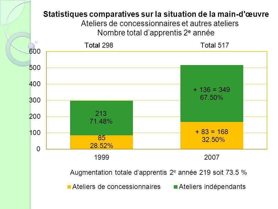 Statistiques comparatives sur la situation de la main-d œuvre Ateliers de concessionnaires et autres ateliers Nombre total dapprentis 2 e année