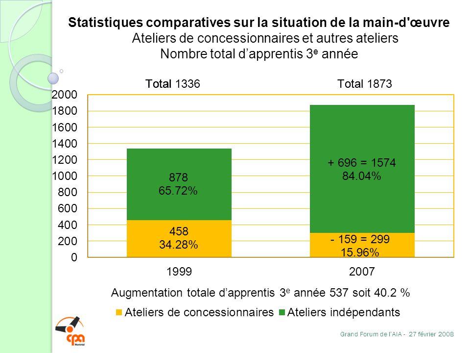 Statistiques comparatives sur la situation de la main-d'œuvre Ateliers de concessionnaires et autres ateliers Nombre total dapprentis 3 e année Grand