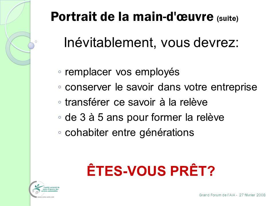 Portrait de la main-d œuvre (suite) remplacer vos employés conserver le savoir dans votre entreprise transférer ce savoir à la relève de 3 à 5 ans pour former la relève cohabiter entre générations ÊTES-VOUS PRÊT.