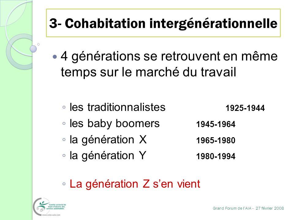 3- Cohabitation intergénérationnelle 4 générations se retrouvent en même temps sur le marché du travail les traditionnalistes 1925-1944 les baby boome
