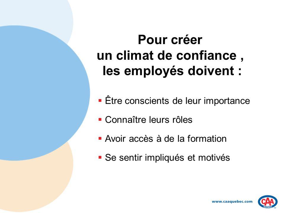 Pour créer un climat de confiance, les employés doivent : Être conscients de leur importance Connaître leurs rôles Avoir accès à de la formation Se sentir impliqués et motivés