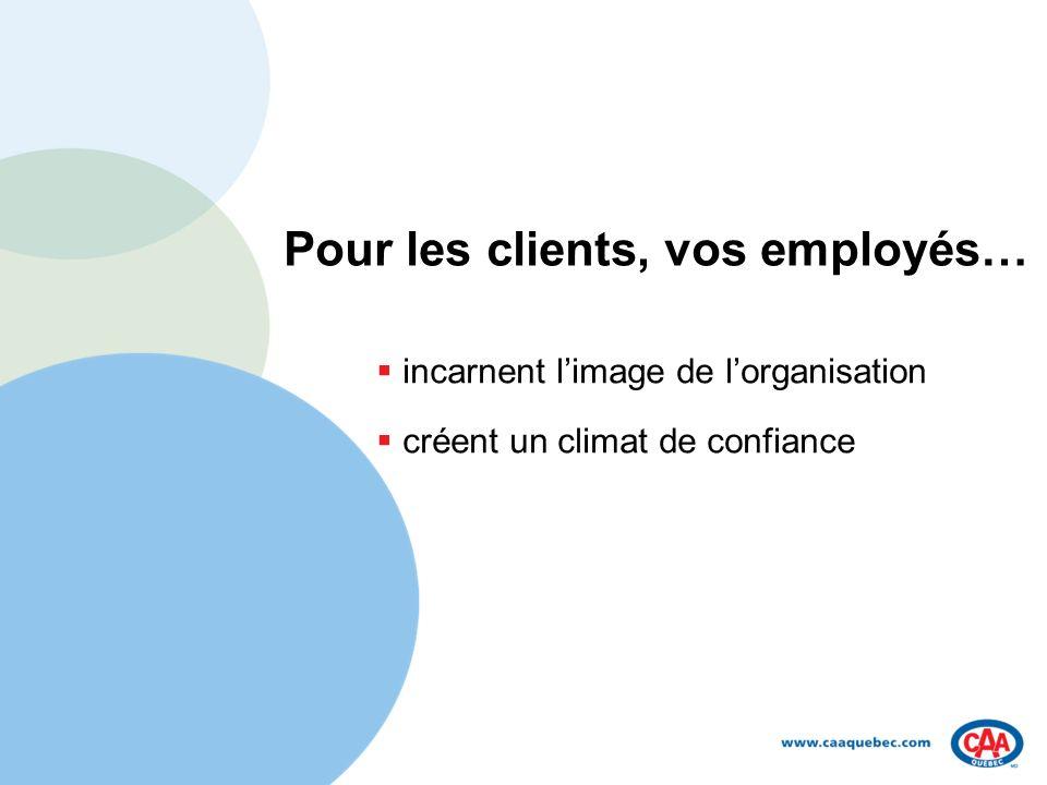 Pour les clients, vos employés… incarnent limage de lorganisation créent un climat de confiance