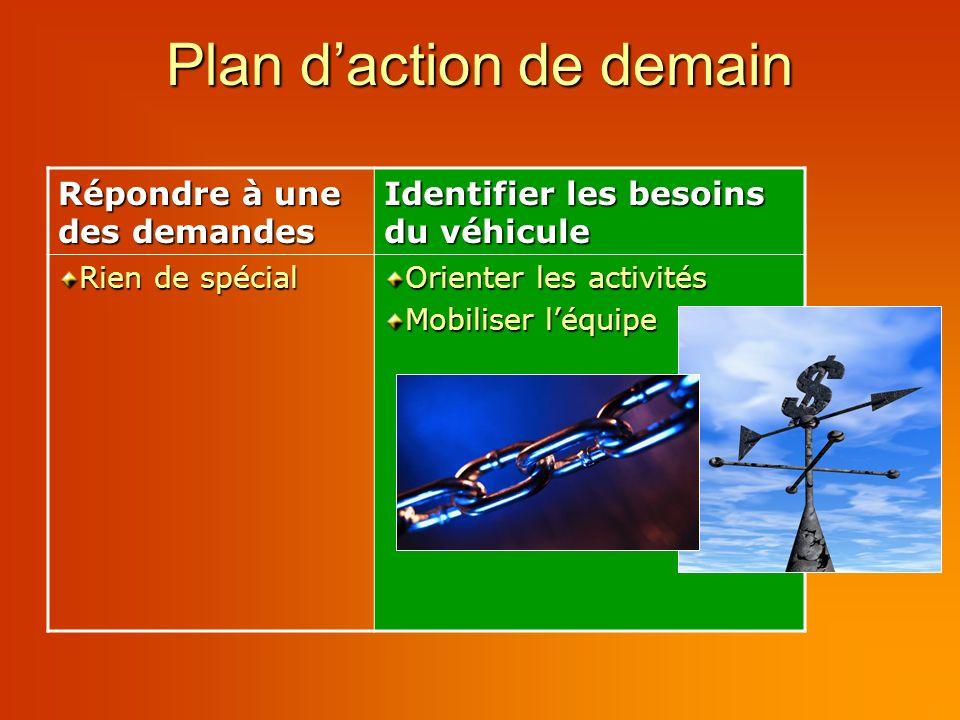 Plan daction de demain Répondre à une des demandes Identifier les besoins du véhicule Rien de spécial Orienter les activités Mobiliser léquipe