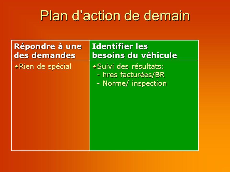 Plan daction de demain Répondre à une des demandes Identifier les besoins du véhicule Rien de spécial Suivi des résultats: - hres facturées/BR - Norme/ inspection